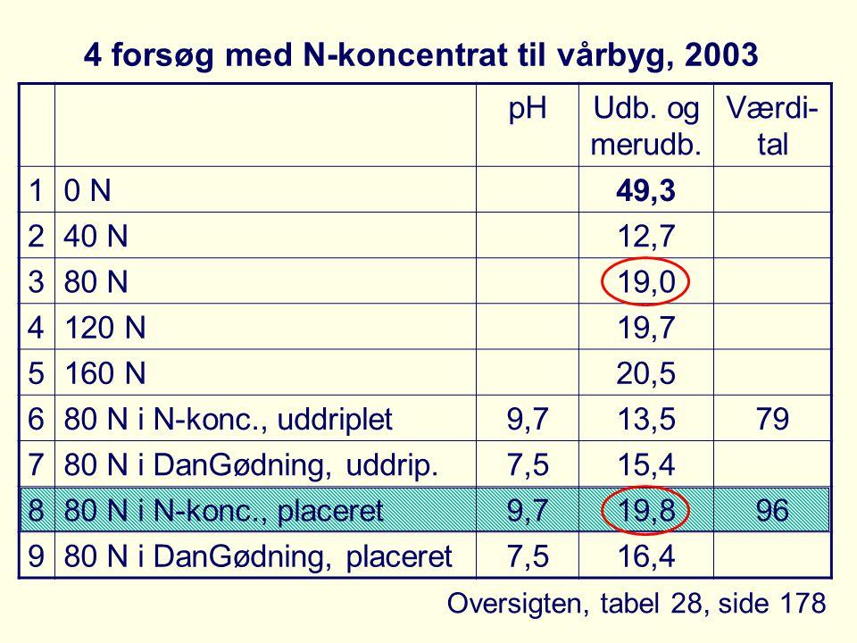 4 forsøg med N-koncentrat til vårbyg, 2003 pHUdb. og merudb.