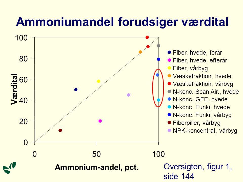 Ammoniumandel forudsiger værdital 0 20 40 60 80 100 050100 Ammonium-andel, pct.
