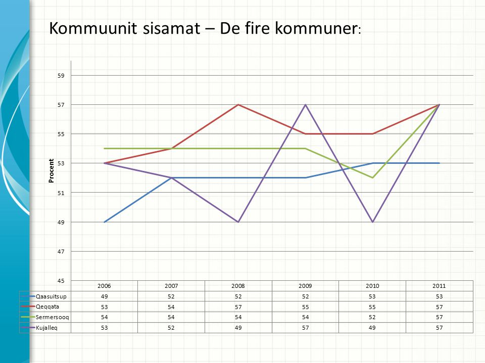 Kommuunit sisamat – De fire kommuner :