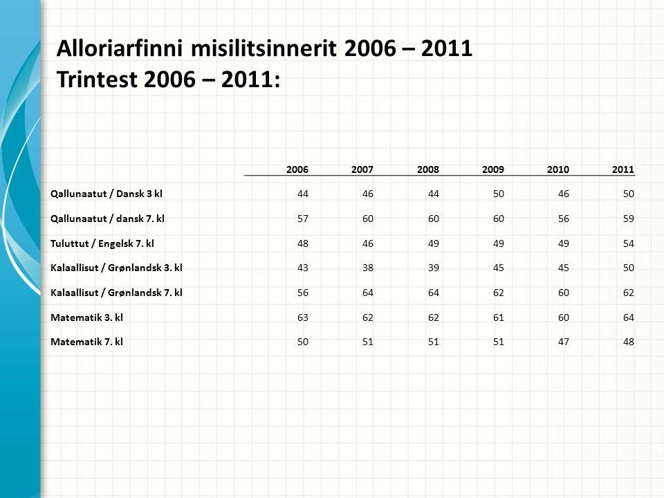 Alloriarfinni misilitsinnerit 2006 – 2011 Trintest 2006 – 2011: 200620072008200920102011 Qallunaatut / Dansk 3 kl444644504650 Qallunaatut / dansk 7.