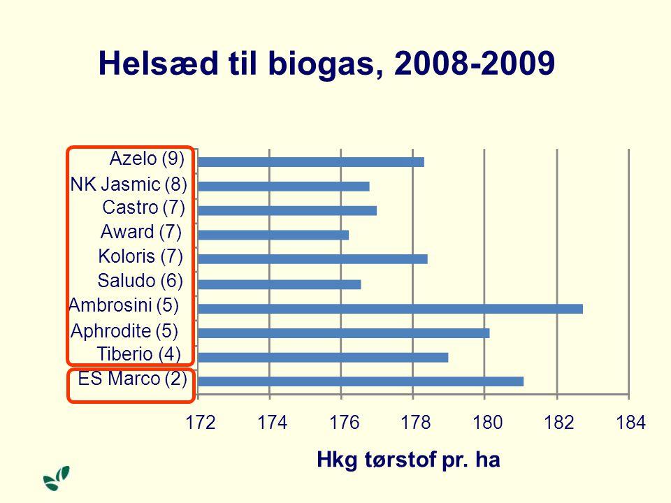Helsæd til biogas, 2008-2009 172174176178180182184 ES Marco (2) Tiberio (4) Aphrodite (5) Ambrosini (5) Saludo (6) Koloris (7) Award (7) Castro (7) NK Jasmic (8) Azelo (9) Hkg tørstof pr.