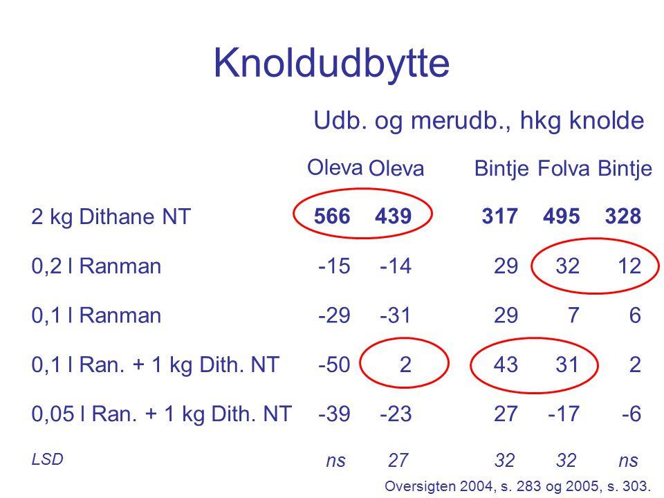 Knoldudbytte 2 kg Dithane NT 0,2 l Ranman 0,1 l Ranman 0,1 l Ran.