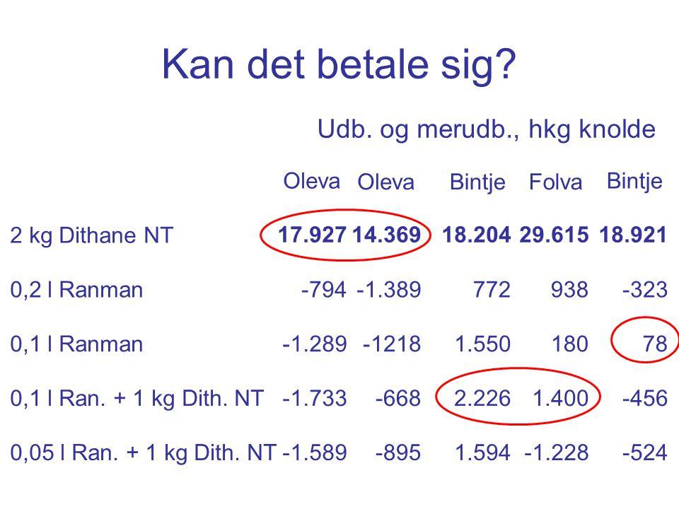 Kan det betale sig. 2 kg Dithane NT 0,2 l Ranman 0,1 l Ranman 0,1 l Ran.