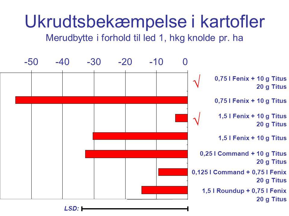 Ukrudtsbekæmpelse i kartofler Merudbytte i forhold til led 1, hkg knolde pr.