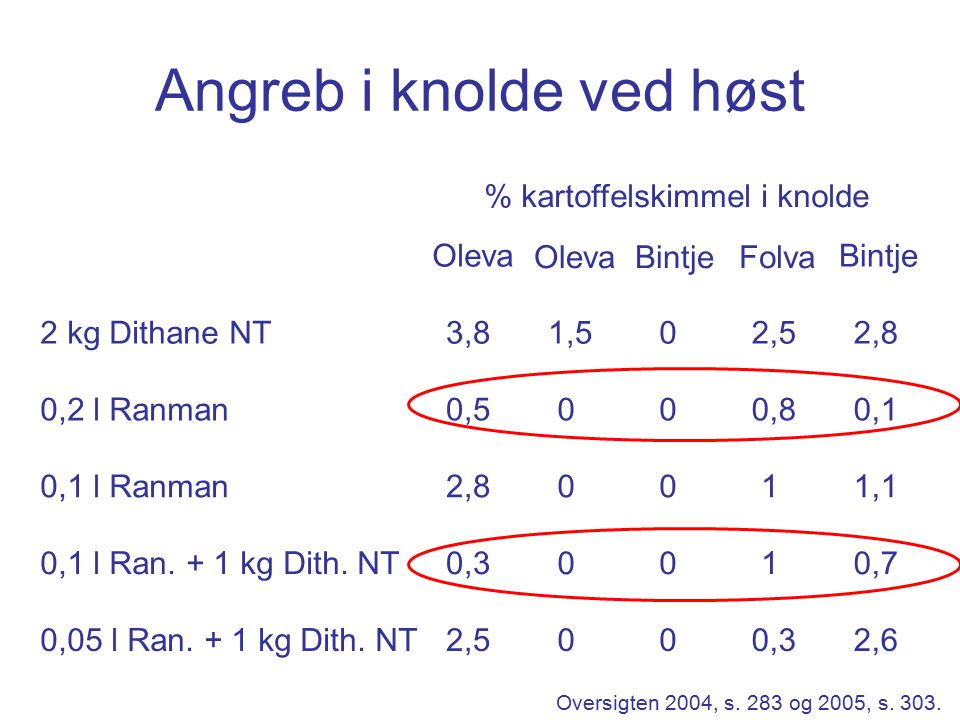 Angreb i knolde ved høst Oleva BintjeFolva Bintje 2 kg Dithane NT3,81,502,52,8 0,2 l Ranman0,5000,80,1 0,1 l Ranman2,80011,1 0,1 l Ran.