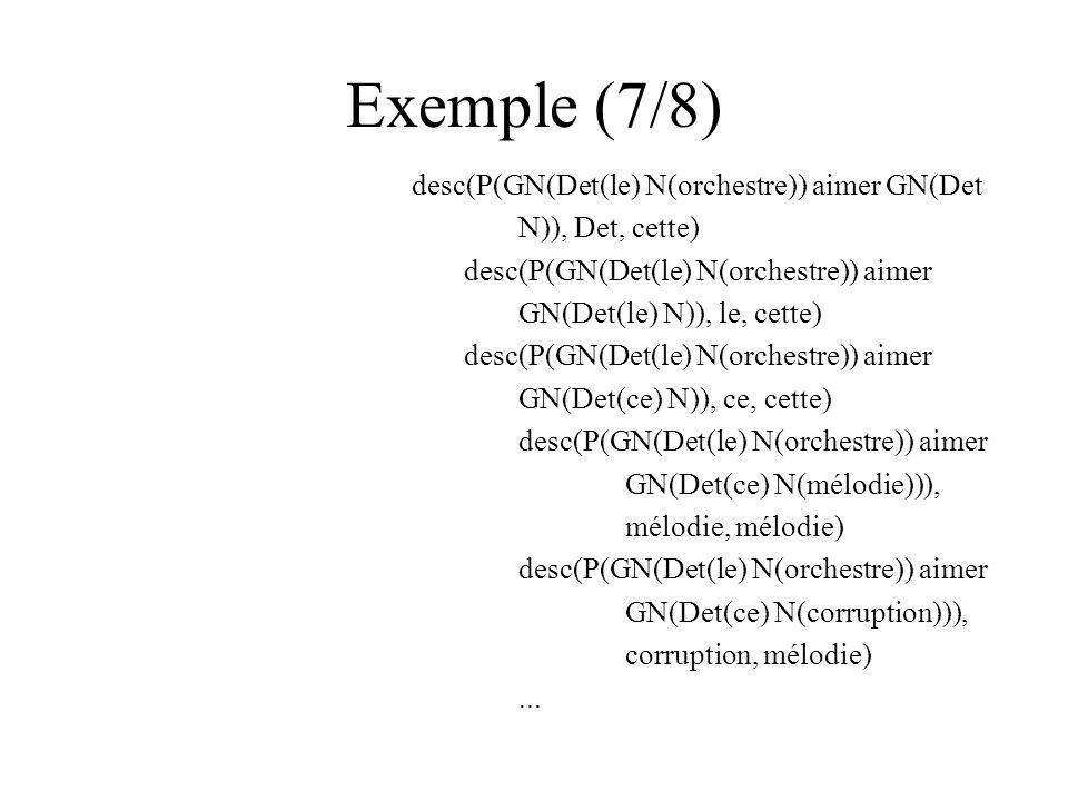 Exemple (7/8) desc(P(GN(Det(le) N(orchestre)) aimer GN(Det N)), Det, cette) desc(P(GN(Det(le) N(orchestre)) aimer GN(Det(le) N)), le, cette) desc(P(GN(Det(le) N(orchestre)) aimer GN(Det(ce) N)), ce, cette) desc(P(GN(Det(le) N(orchestre)) aimer GN(Det(ce) N(mélodie))), mélodie, mélodie) desc(P(GN(Det(le) N(orchestre)) aimer GN(Det(ce) N(corruption))), corruption, mélodie)...