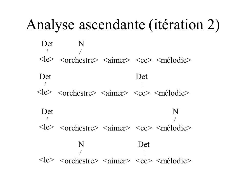 Analyse ascendante (itération 2) DetN Det NDet DetN