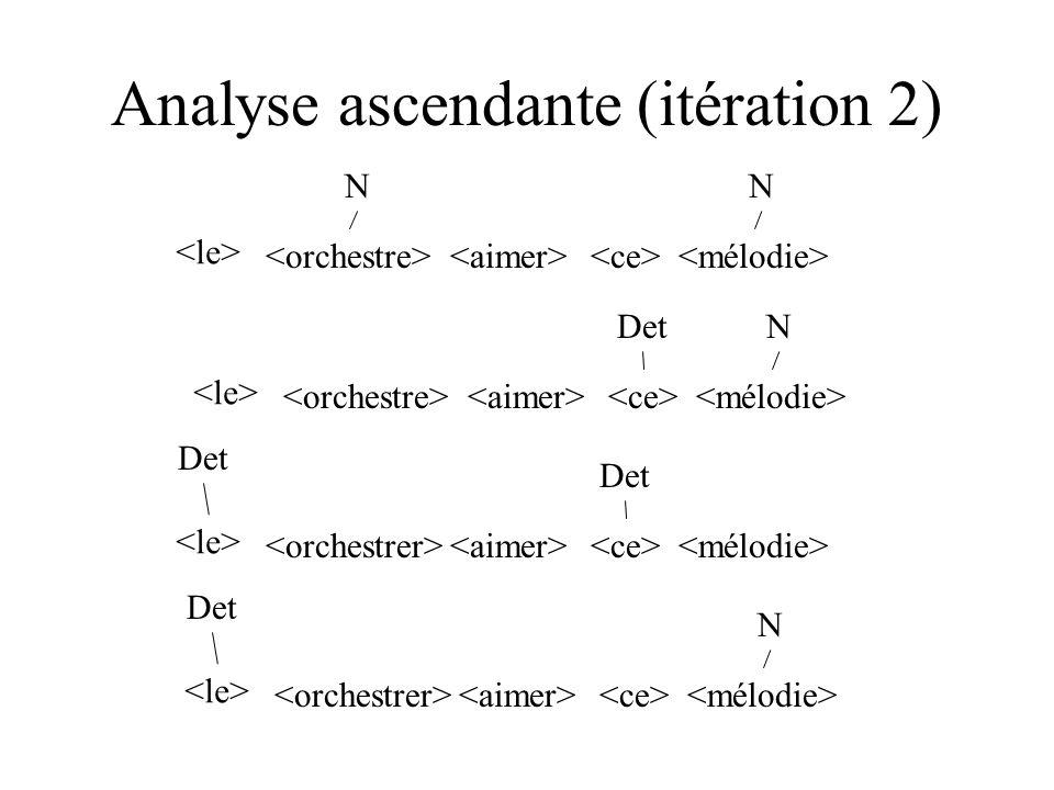 Analyse ascendante (itération 2) DetN NN Det Det N