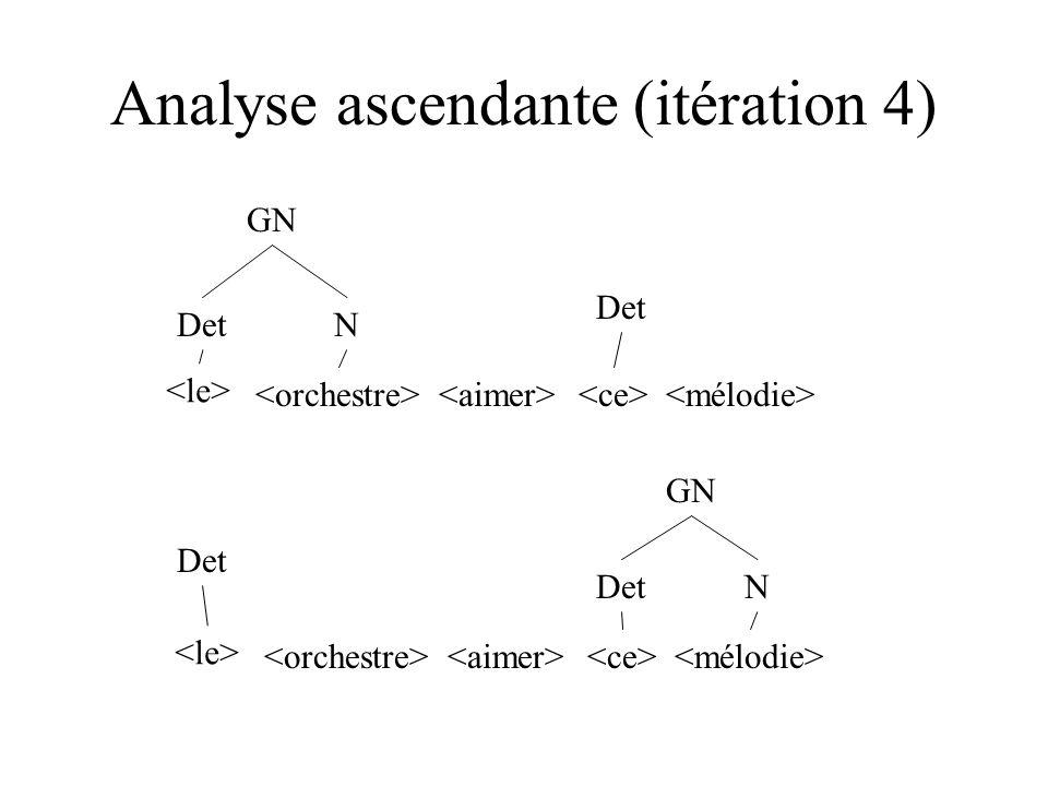Analyse ascendante (itération 4) DetN DetN GN Det