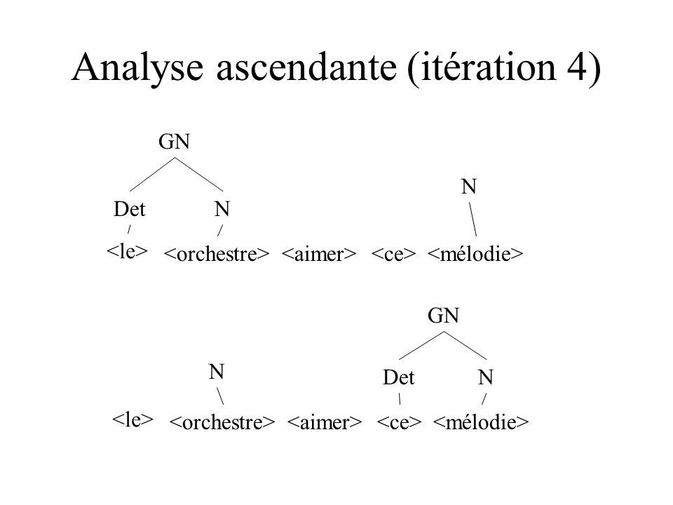 Analyse ascendante (itération 4) DetN DetN GN N N