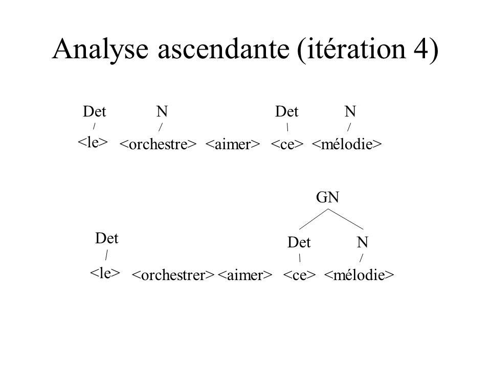 Analyse ascendante (itération 4) DetN N DetN GN Det