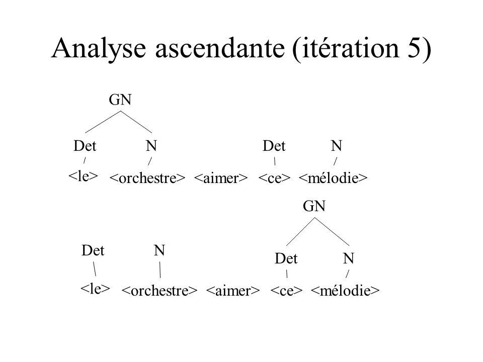 Analyse ascendante (itération 5) DetN N Det N GN N