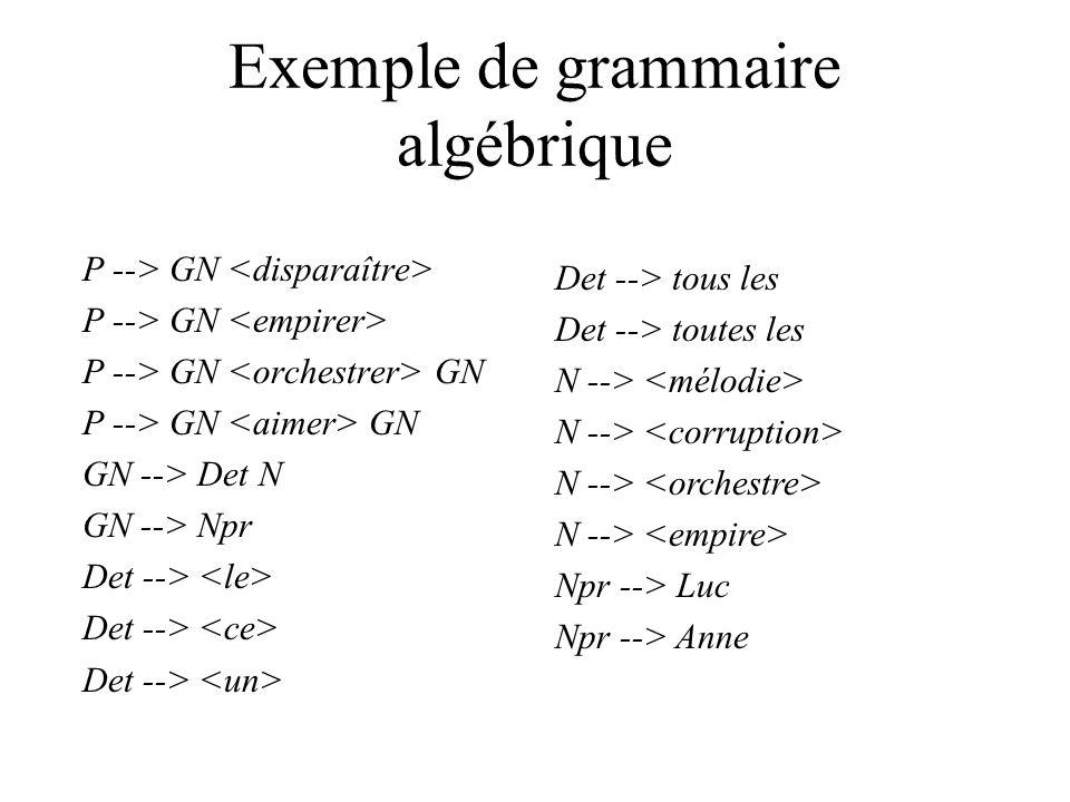 Exemple de grammaire algébrique P --> GN P --> GN GN GN --> Det N GN --> Npr Det --> Det --> tous les Det --> toutes les N --> Npr --> Luc Npr --> Anne