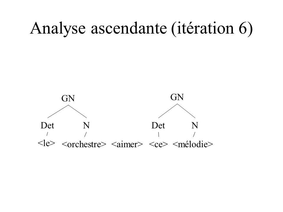 Analyse ascendante (itération 6) DetN N GN