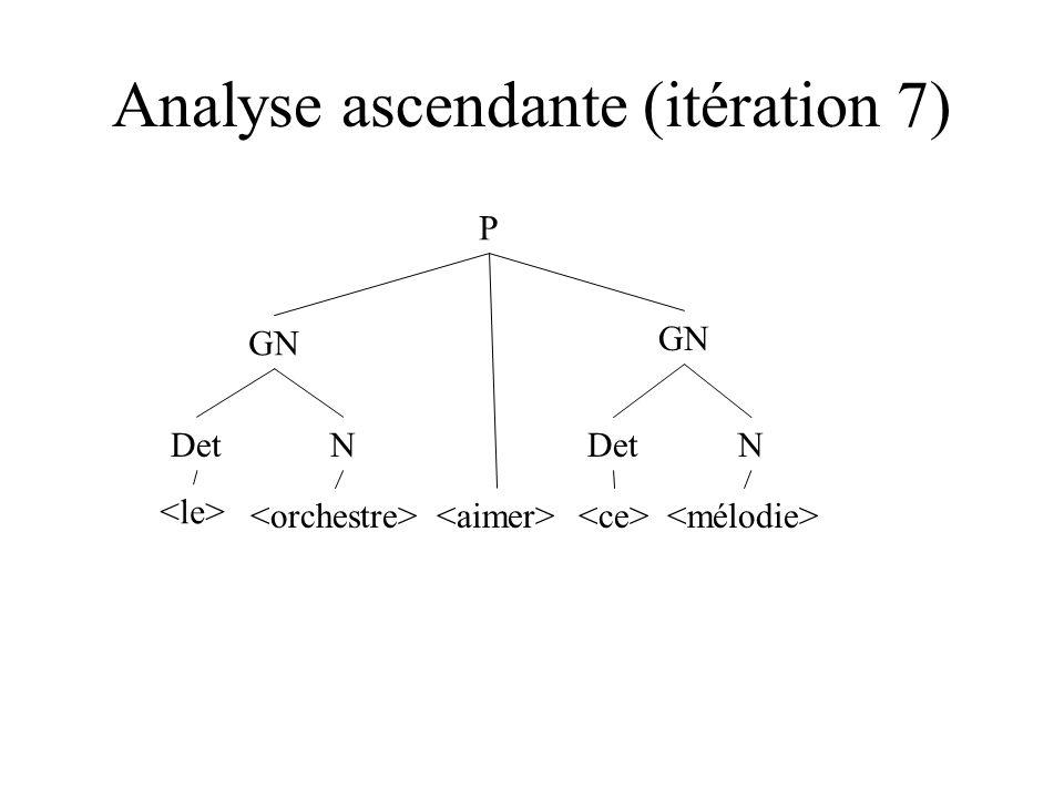 Analyse ascendante (itération 7) DetN N GN P