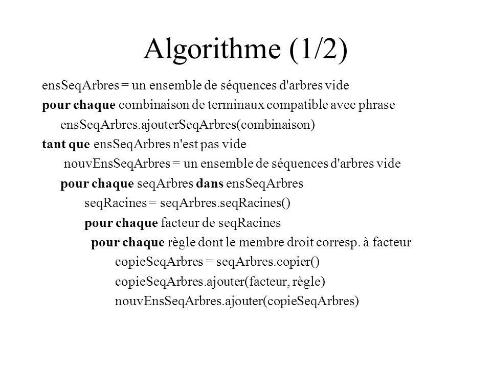 Algorithme (1/2) ensSeqArbres = un ensemble de séquences d arbres vide pour chaque combinaison de terminaux compatible avec phrase ensSeqArbres.ajouterSeqArbres(combinaison) tant que ensSeqArbres n est pas vide nouvEnsSeqArbres = un ensemble de séquences d arbres vide pour chaque seqArbres dans ensSeqArbres seqRacines = seqArbres.seqRacines() pour chaque facteur de seqRacines pour chaque règle dont le membre droit corresp.