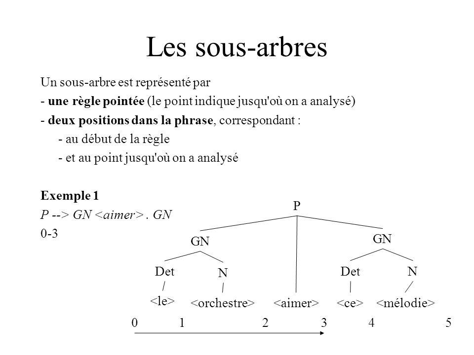Les sous-arbres Un sous-arbre est représenté par - une règle pointée (le point indique jusqu où on a analysé) - deux positions dans la phrase, correspondant : - au début de la règle - et au point jusqu où on a analysé Exemple 1 P --> GN.
