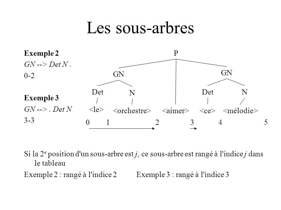 Les sous-arbres Exemple 2 GN --> Det N. 0-2 Exemple 3 GN -->.
