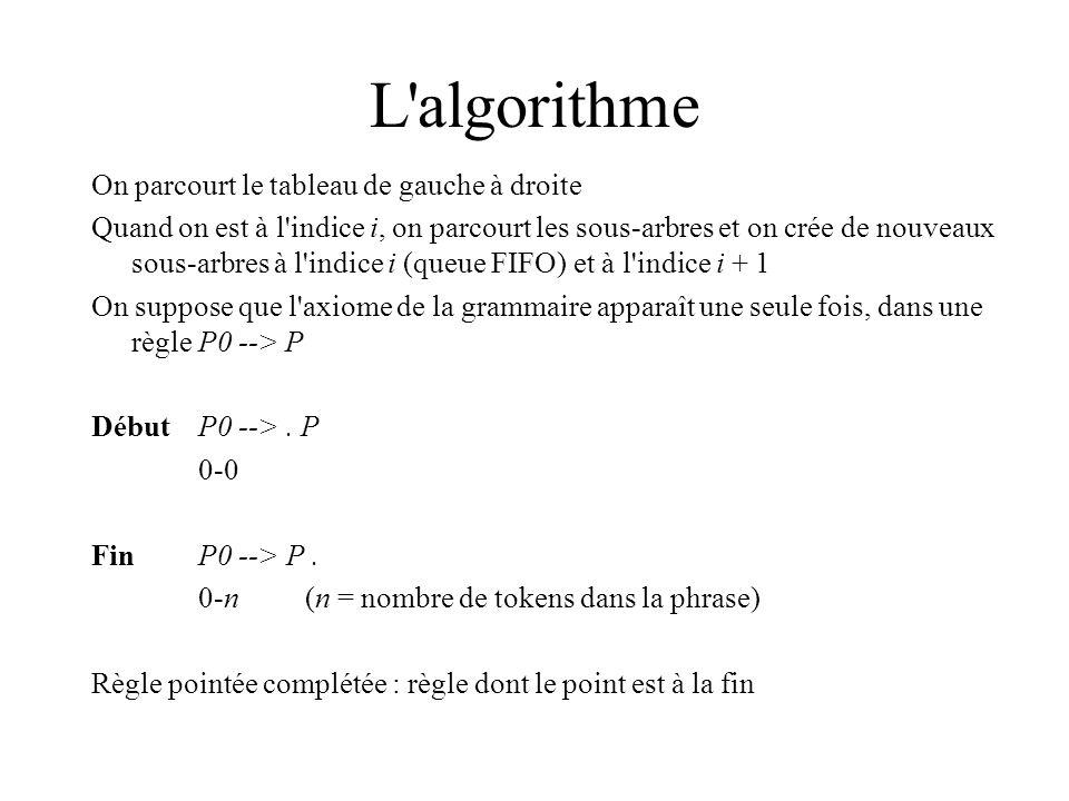 L algorithme On parcourt le tableau de gauche à droite Quand on est à l indice i, on parcourt les sous-arbres et on crée de nouveaux sous-arbres à l indice i (queue FIFO) et à l indice i + 1 On suppose que l axiome de la grammaire apparaît une seule fois, dans une règle P0 --> P DébutP0 -->.