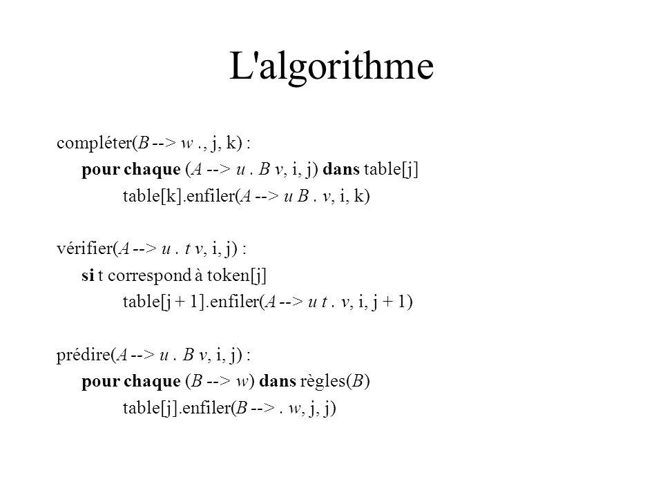 L algorithme compléter(B --> w., j, k) : pour chaque (A --> u.