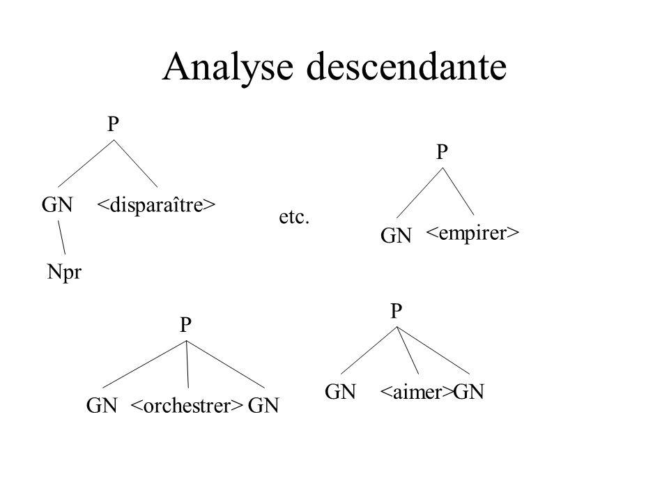 Analyse descendante P GN P GN GN P GN P Npr etc.