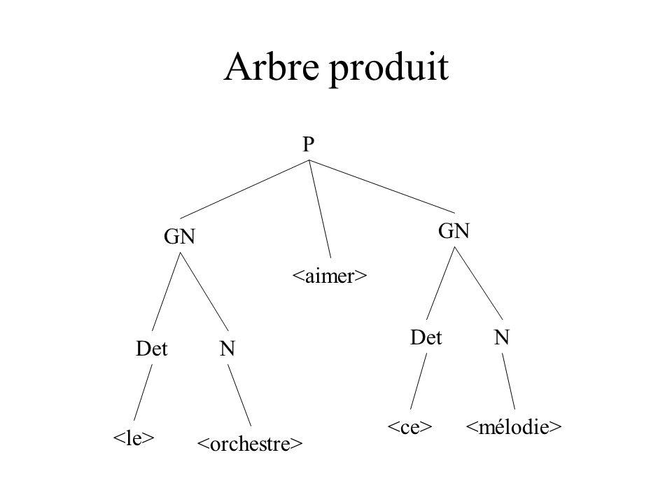 Arbre produit P GN GN DetN N