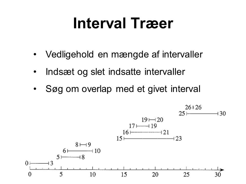 Interval Træer Vedligehold en mængde af intervaller Indsæt og slet indsatte intervaller Søg om overlap med et givet interval