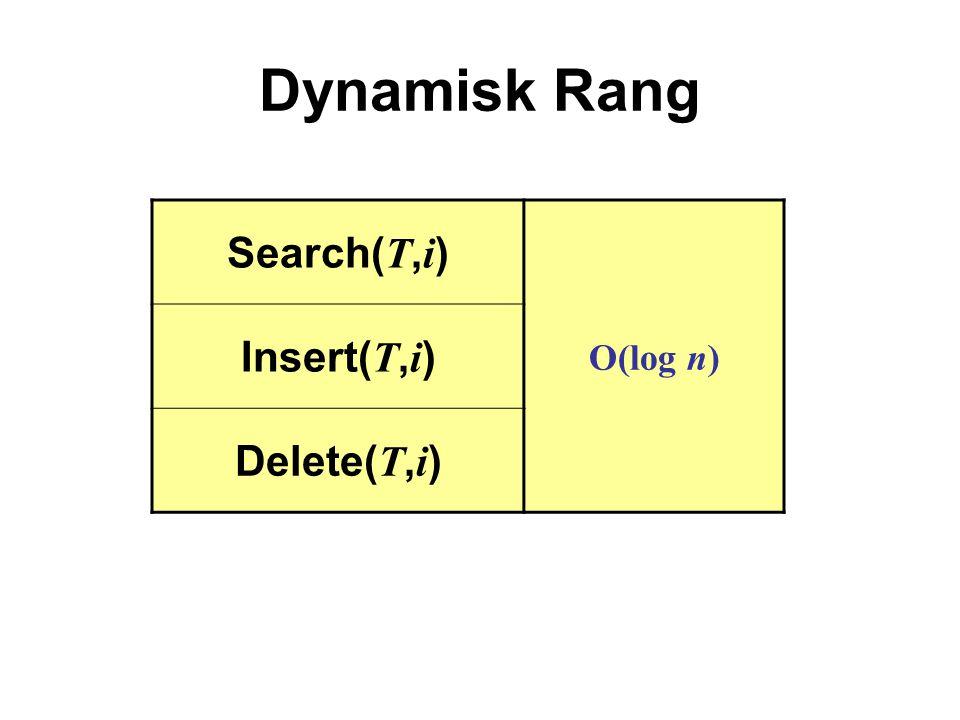 Dynamisk Rang Search( T, i ) O(log n) Insert( T, i ) Delete( T, i )