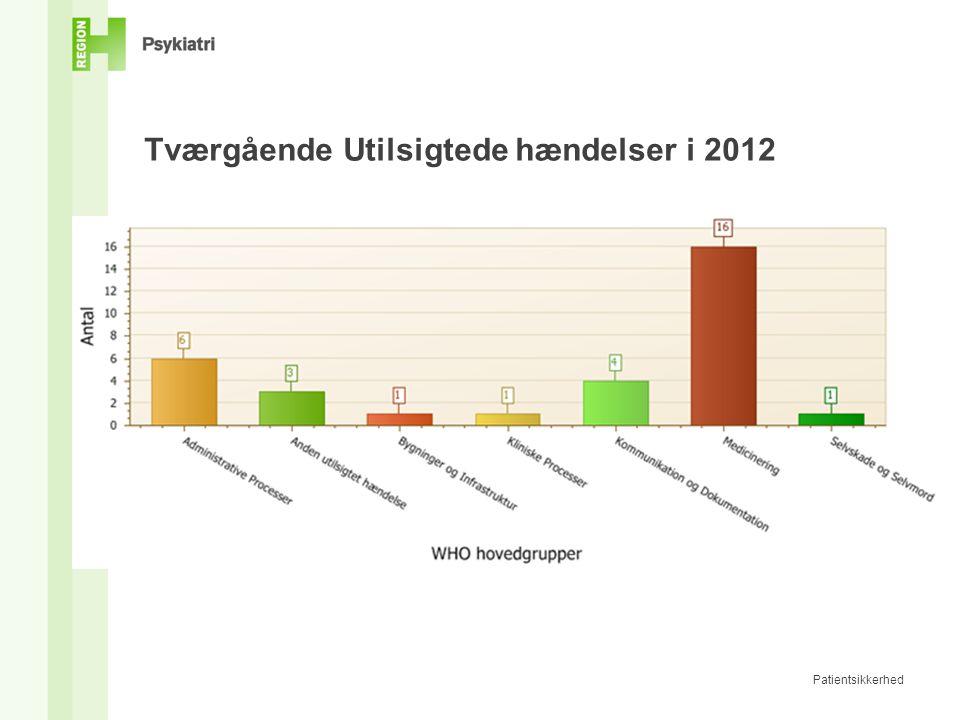 Tværgående Utilsigtede hændelser i 2012 Patientsikkerhed
