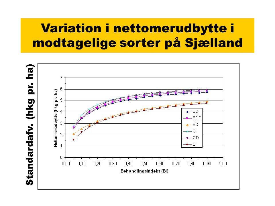 Variation i nettomerudbytte i modtagelige sorter på Sjælland Standardafv. (hkg pr. ha)