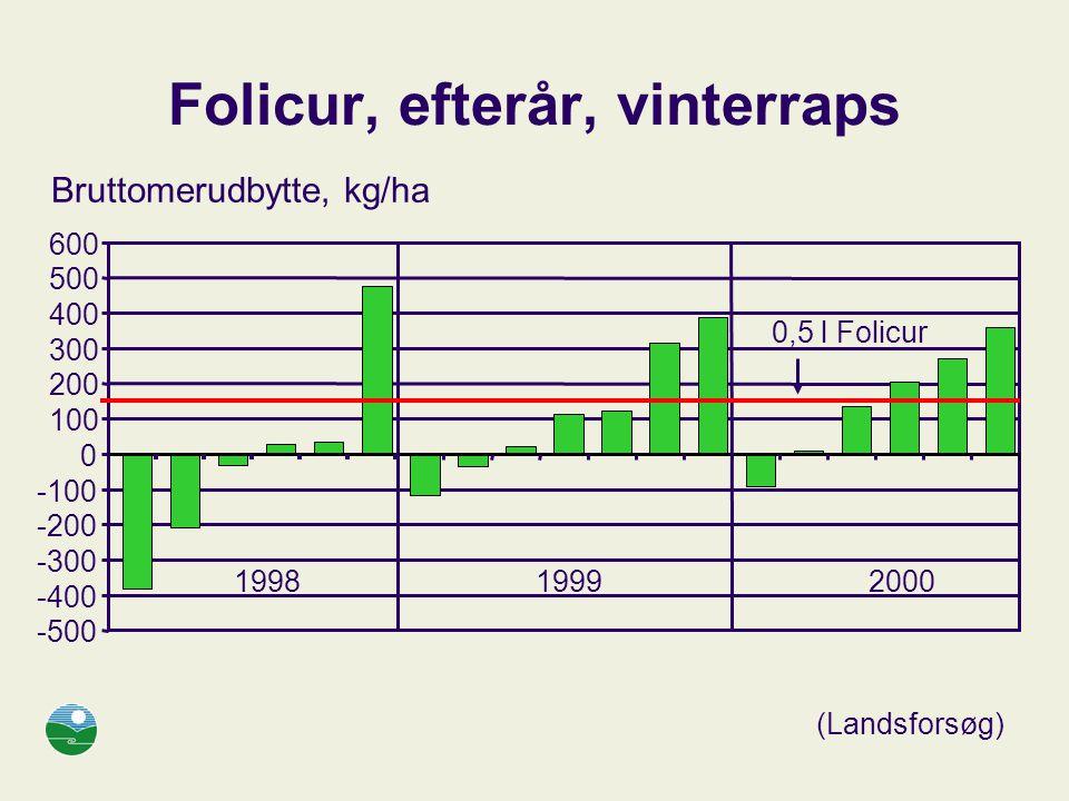 Folicur, efterår, vinterraps -500 -400 -300 -200 -100 0 100 200 300 400 500 600 Bruttomerudbytte, kg/ha 1998 19992000 0,5 l Folicur (Landsforsøg)