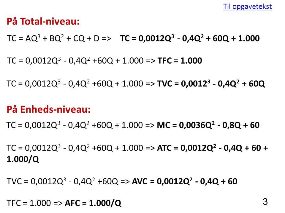 3 Til opgavetekst TC = AQ 3 + BQ 2 + CQ + D => TC = 0,0012Q 3 - 0,4Q 2 +60Q + 1.000 => TFC = 1.000 TC = 0,0012Q 3 - 0,4Q 2 +60Q + 1.000 => TVC = 0,0012 3 - 0,4Q 2 + 60Q TC = 0,0012Q 3 - 0,4Q 2 +60Q + 1.000 => MC = 0,0036Q 2 - 0,8Q + 60 TC = 0,0012Q 3 - 0,4Q 2 +60Q + 1.000 => ATC = 0,0012Q 2 - 0,4Q + 60 + 1.000/Q TVC = 0,0012Q 3 - 0,4Q 2 +60Q => AVC = 0,0012Q 2 - 0,4Q + 60 TFC = 1.000 => AFC = 1.000/Q TC = 0,0012Q 3 - 0,4Q 2 + 60Q + 1.000 På Total-niveau: På Enheds-niveau: