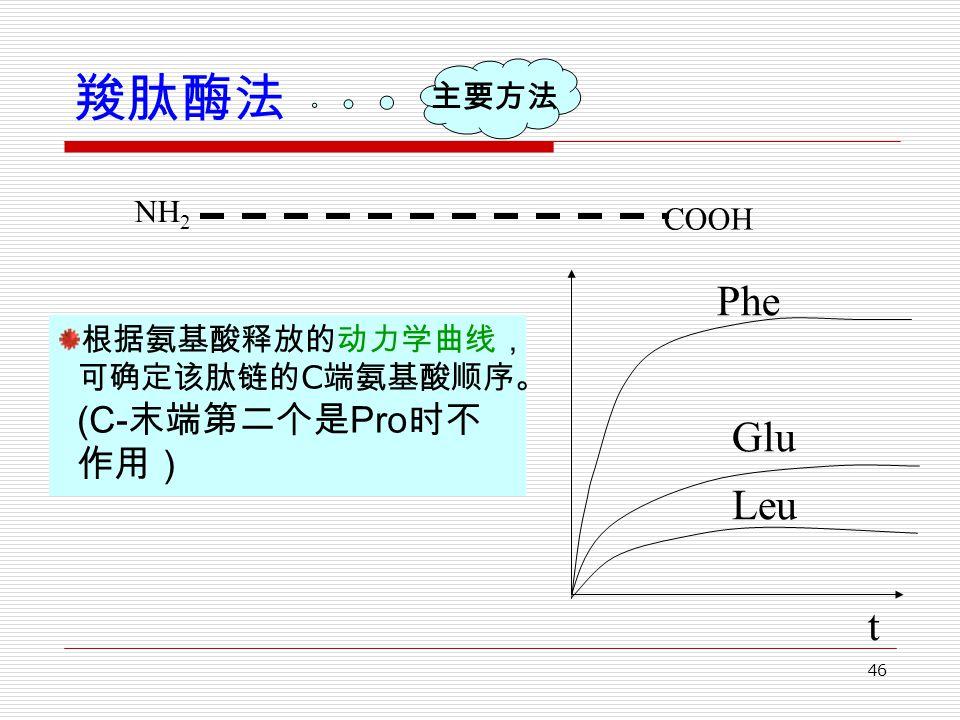 46 羧肽酶法 根据氨基酸释放的动力学曲线, 可确定该肽链的 C 端氨基酸顺序。 (C- 末端第二个是 Pro 时不 作用) NH 2 COOH 主要方法 t Phe Glu Leu
