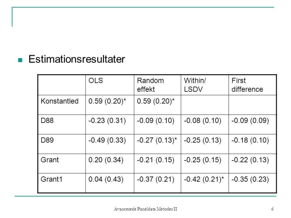 Avancerede Paneldata Metoder II 6 Estimationsresultater OLSRandom effekt Within/ LSDV First difference Konstantled0.59 (0.20)* D88-0.23 (0.31)-0.09 (0.10)-0.08 (0.10)-0.09 (0.09) D89-0.49 (0.33)-0.27 (0.13)*-0.25 (0.13)-0.18 (0.10) Grant0.20 (0.34)-0.21 (0.15)-0.25 (0.15)-0.22 (0.13) Grant10.04 (0.43)-0.37 (0.21)-0.42 (0.21)*-0.35 (0.23)