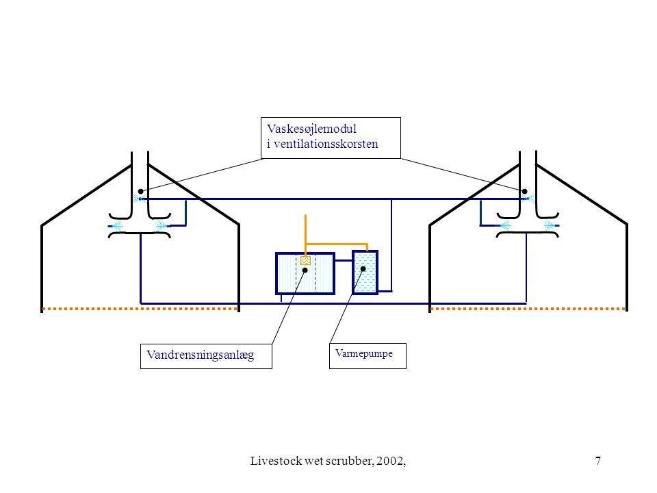 Livestock wet scrubber, 2002,7 Vaskesøjlemodul i ventilationsskorsten Vandrensningsanlæg Varmepumpe