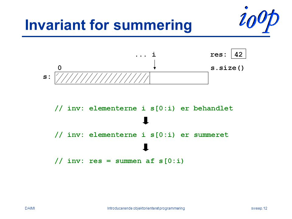 DAIMIIntroducerende objektorienteret programmeringsweep.12 Invariant for summering...