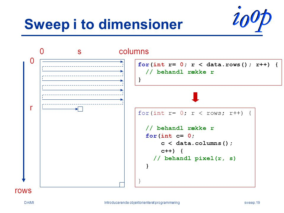 DAIMIIntroducerende objektorienteret programmeringsweep.19 Sweep i to dimensioner for(int r= 0; r < data.rows(); r++) { // behandl række r } for(int r= 0; r < rows; r++) { // behandl række r for(int c= 0; c < data.columns(); c++) { // behandl pixel(r, s) } columnss r 0 0 rows