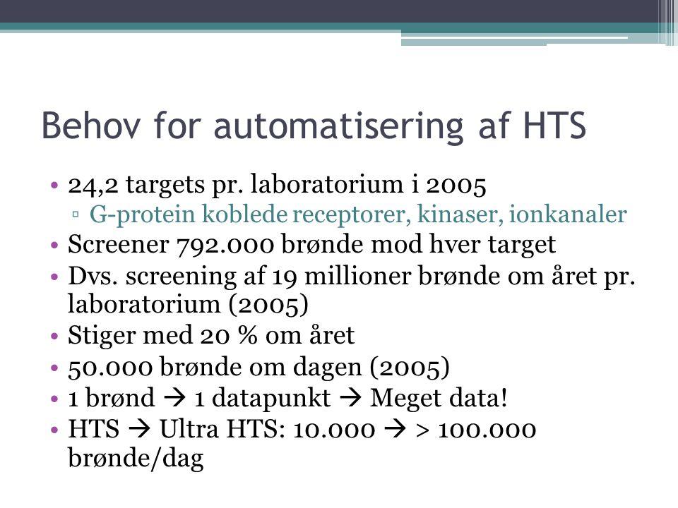 Behov for automatisering af HTS 24,2 targets pr.