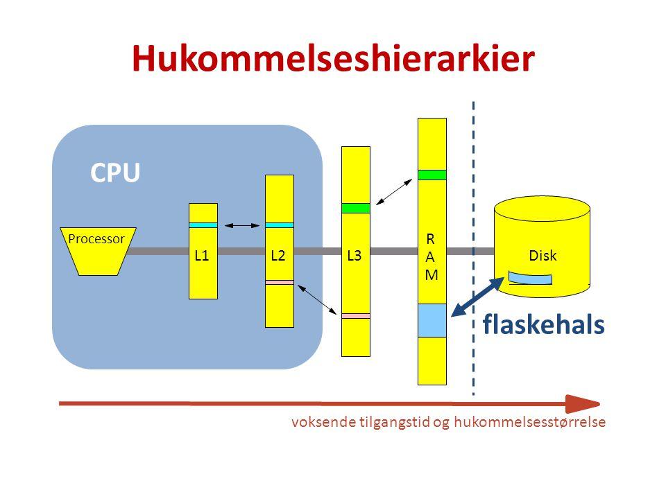 Hukommelseshierarkier Processor L1L2 A R M L3Disk flaskehals voksende tilgangstid og hukommelsesstørrelse CPU
