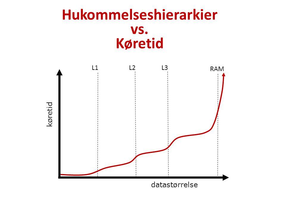 Hukommelseshierarkier vs. Køretid datastørrelse køretid L1 RAM L2L3