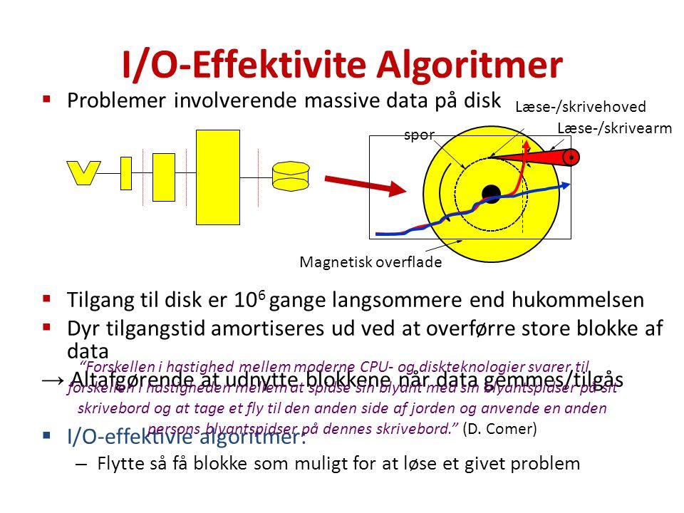 I/O-Effektivite Algoritmer  Problemer involverende massive data på disk  Tilgang til disk er 10 6 gange langsommere end hukommelsen  Dyr tilgangstid amortiseres ud ved at overførre store blokke af data → Altafgørende at udnytte blokkene når data gemmes/tilgås  I/O-effektivie algoritmer: – Flytte så få blokke som muligt for at løse et givet problem Forskellen i hastighed mellem moderne CPU- og diskteknologier svarer til forskellen i hastigheden mellem at spidse sin blyant med sin blyantspidser på sit skrivebord og at tage et fly til den anden side af jorden og anvende en anden persons blyantspidser på dennes skrivebord. (D.