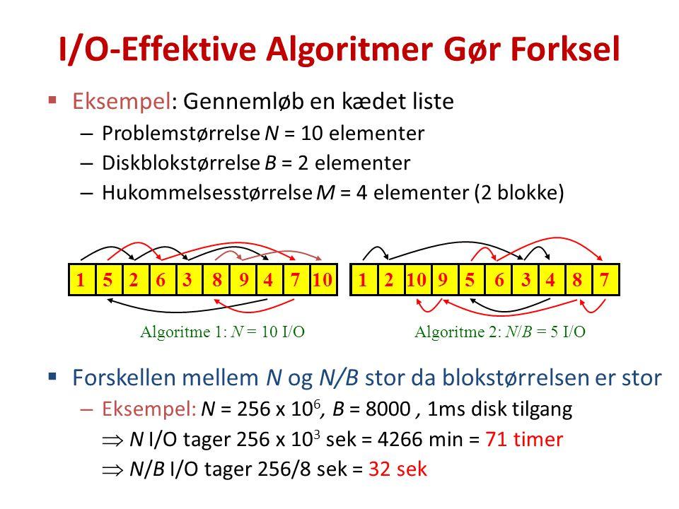 I/O-Effektive Algoritmer Gør Forksel  Eksempel: Gennemløb en kædet liste – Problemstørrelse N = 10 elementer – Diskblokstørrelse B = 2 elementer – Hukommelsesstørrelse M = 4 elementer (2 blokke)  Forskellen mellem N og N/B stor da blokstørrelsen er stor – Eksempel: N = 256 x 10 6, B = 8000, 1ms disk tilgang  N I/O tager 256 x 10 3 sek = 4266 min = 71 timer  N/B I/O tager 256/8 sek = 32 sek Algoritme 2: N/B = 5 I/OAlgoritme 1: N = 10 I/O 1526 7 34108912 9 8 54763