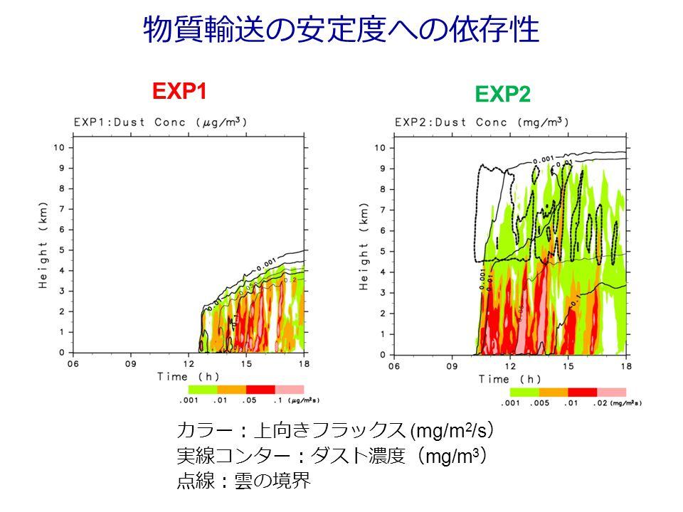 物質輸送の安定度への依存性 カラー:上向きフラックス (mg/m 2 /s ) 実線コンター:ダスト濃度( mg/m 3 ) 点線:雲の境界 EXP1 EXP2