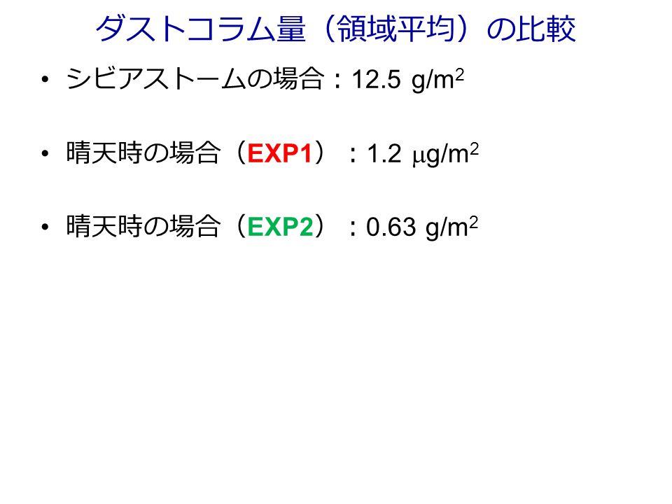 ダストコラム量(領域平均)の比較 シビアストームの場合: 12.5 g/m 2 晴天時の場合( EXP1 ): 1.2  g/m 2 晴天時の場合( EXP2 ): 0.63 g/m 2
