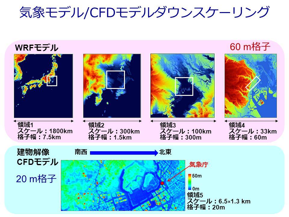 領域 1 スケール: 1800km 格子幅: 7.5km 領域 2 スケール: 300km 格子幅: 1.5km 領域 3 スケール: 100km 格子幅: 300m 領域 4 スケール: 33km 格子幅: 60m 領域 5 スケール: 6.5 × 1.3 km 格子幅: 20m WRF モデル 建物解像 CFD モデル 南西北東 気象庁 0m 50m 気象モデル/CFDモデルダウンスケーリング 60 m 格子 20 m 格子