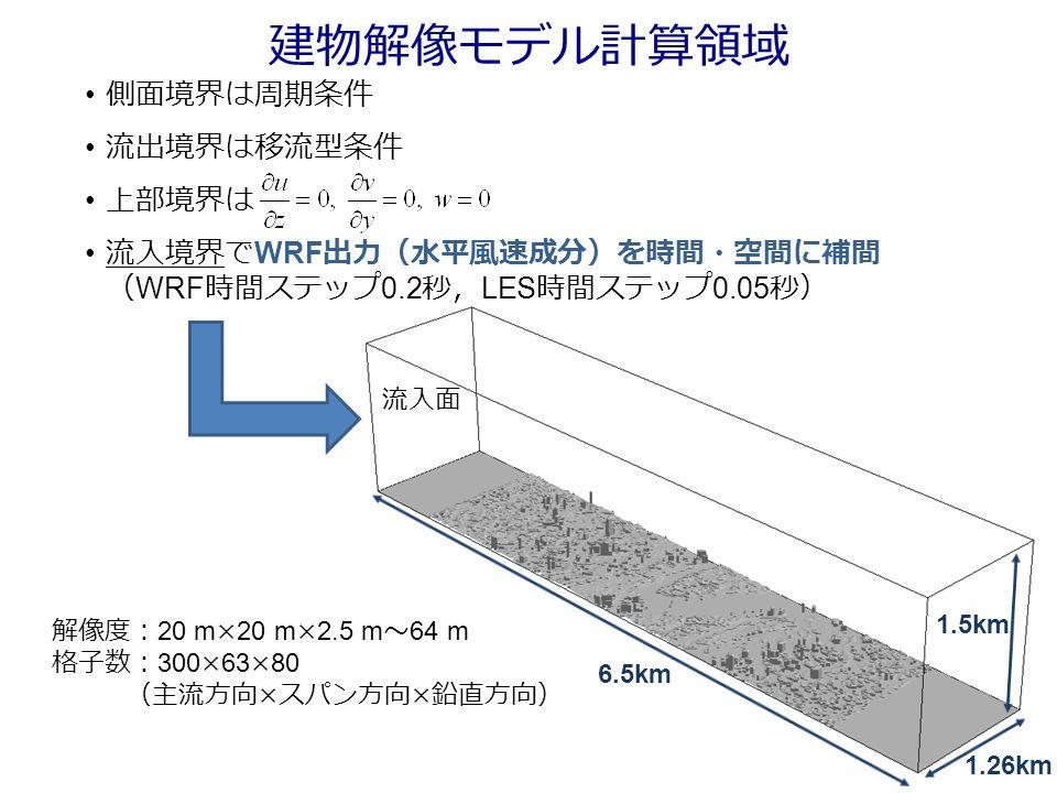 側面境界は周期条件 流出境界は移流型条件 上部境界は 流入境界で WRF 出力(水平風速成分)を時間・空間に補間 ( WRF 時間ステップ 0.2 秒, LES 時間ステップ 0.05 秒) 1.5km 6.5km 1.26km 解像度: 20 m×20 m×2.5 m ~ 64 m 格子数: 300×63×80 (主流方向 × スパン方向 × 鉛直方向) 流入面 建物解像モデル計算領域