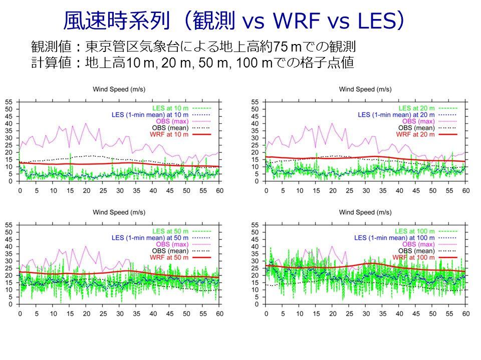 風速時系列(観測 vs WRF vs LES) 観測値:東京管区気象台による地上高約 75 m での観測 計算値:地上高 10 m, 20 m, 50 m, 100 m での格子点値