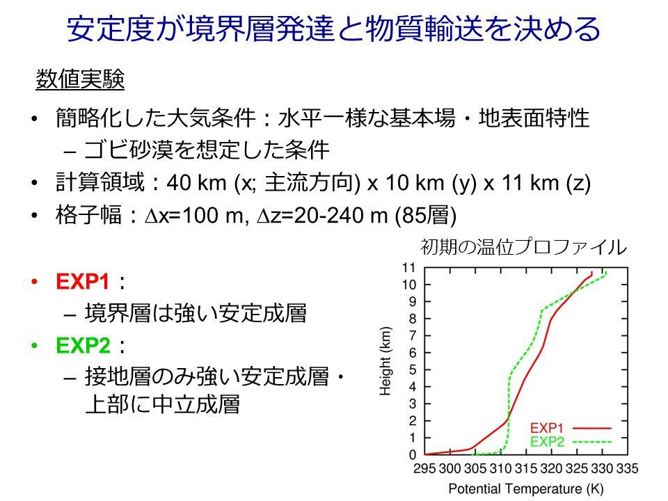 安定度が境界層発達と物質輸送を決める EXP1 : – 境界層は強い安定成層 EXP2 : – 接地層のみ強い安定成層・ 上部に中立成層 簡略化した大気条件:水平一様な基本場・地表面特性 – ゴビ砂漠を想定した条件 計算領域: 40 km (x; 主流方向 ) x 10 km (y) x 11 km (z) 格子幅:  x=100 m,  z=20-240 m (85 層 ) 数値実験 初期の温位プロファイル