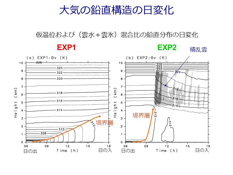 大気の鉛直構造の日変化 EXP1 EXP2 仮温位および(雲水+雲氷)混合比の鉛直分布の日変化 境界層 日の出 日の入 積乱雲 境界層