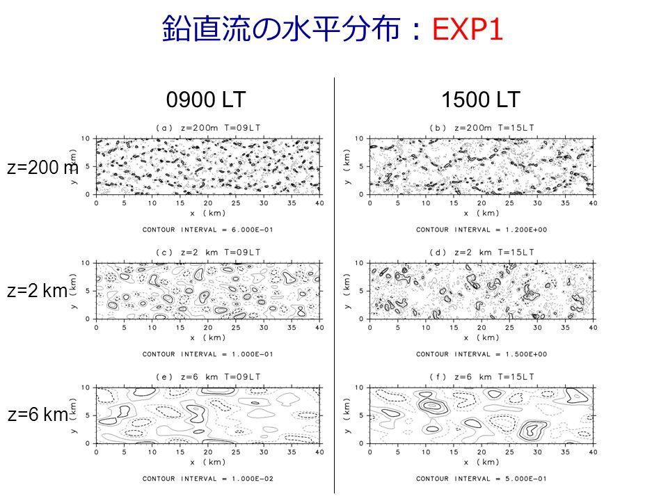 鉛直流の水平分布:EXP1 0900 LT1500 LT z=200 m z=2 km z=6 km